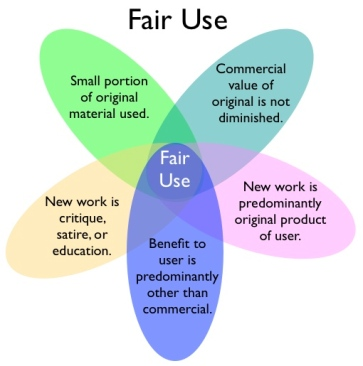 20121124sa-copyright-fair-use-diagram-five-aspects-chart