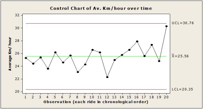 bike control chart