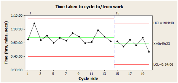 Cycle time control chart