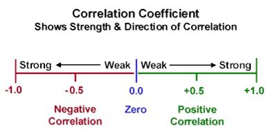 Correlation coefs