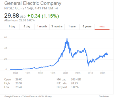 ge-share-price-chart