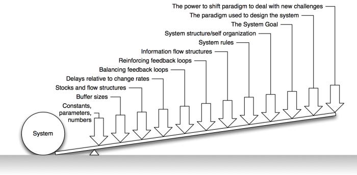 12-system-leverage-points