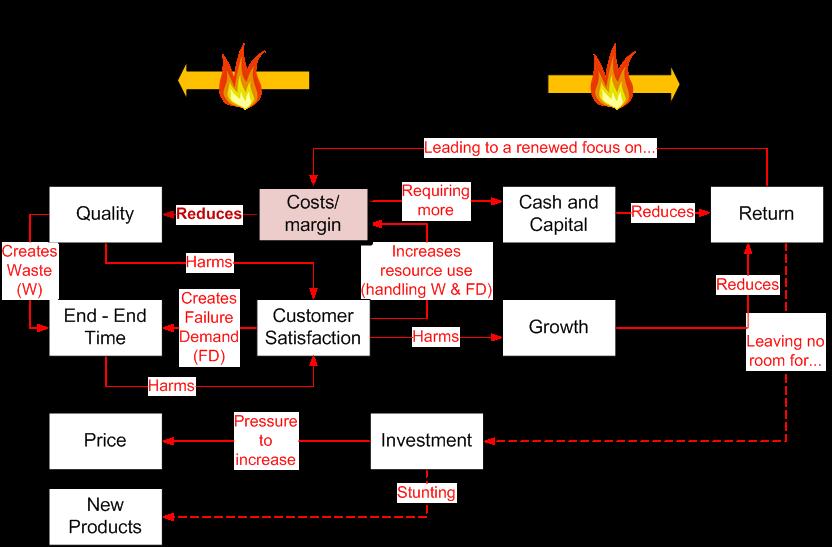 activity-cost-spiral