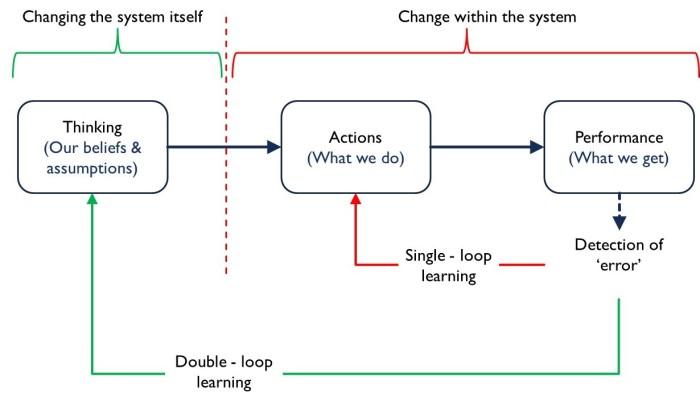 Double loop 1