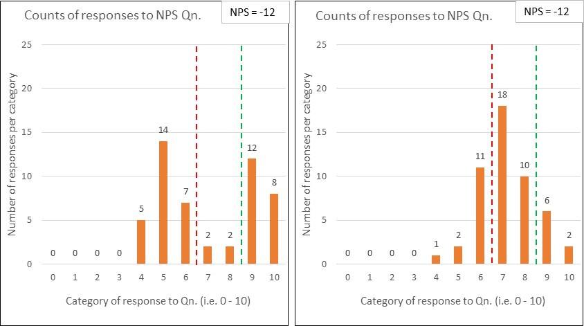 Chart 2 Polarised vs Cotented