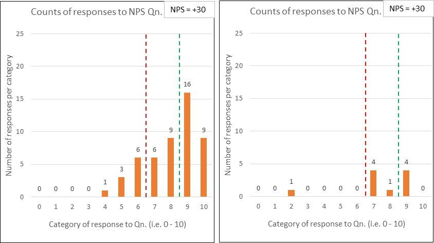 Chart 3 No contest vs No show