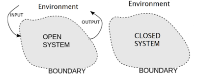 Open vs closed systems