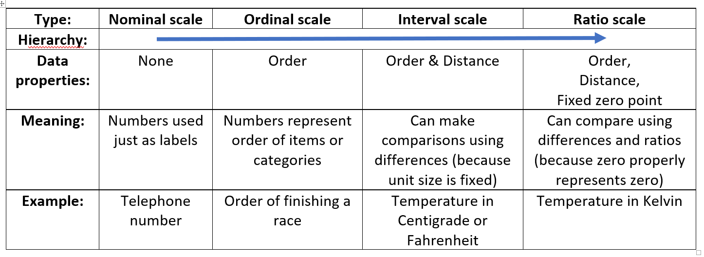 Data types table