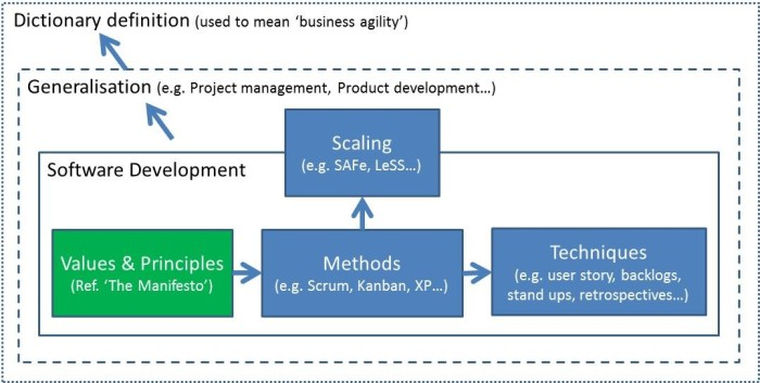 Agile diagram