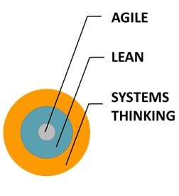 Agile to systems thinking target diagram