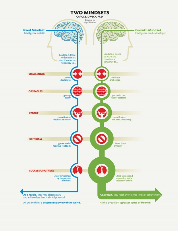 fixed vs growth mindsets2