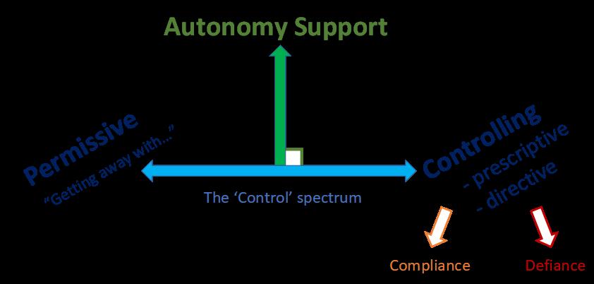 Control spectrum 2