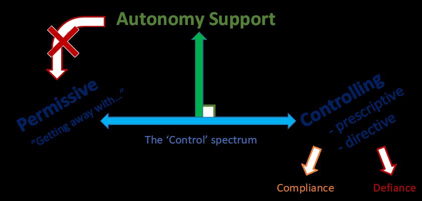 Control spectrum 3